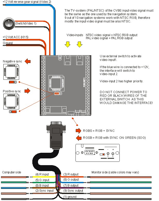 Schema Collegamento Hdmi : Interfaccia video renault rgb con ingresso telecamera