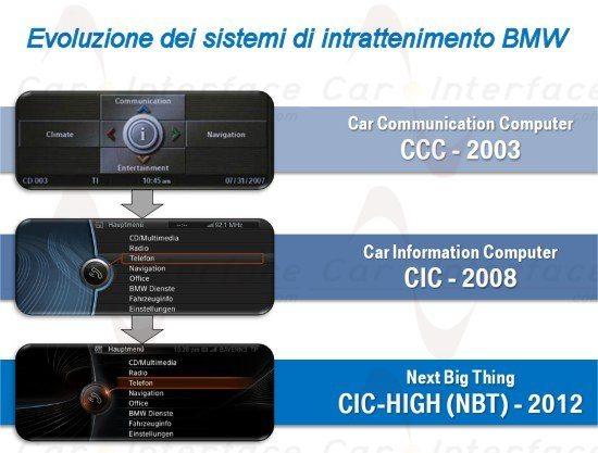 Evoluzione dei sistemi di intrattenimento BMW