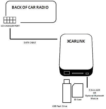 34 Fiat Ulysse Scudo Rd4 Usb Sd Aux Interface Xcarlink likewise Serial Data Transfer Cable in addition Starter further Quadlock Belegung I208010517 further 219475037 X32 PC  patibility. on wiring connector