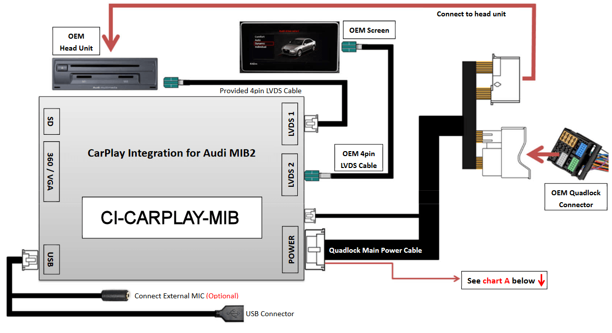 CarPlay and Android Auto integration interface for Audi MIB