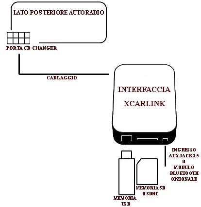 Collegamento Xcarlink